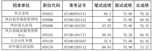 淮南市2021年考试录用公务员体检递补人...